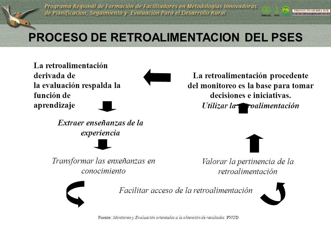 PROCESO DE RETROALIMENTACION DEL PSES Utilizar la retroalimentación La retroalimentación derivada de la evaluación respalda la función de aprendizaje