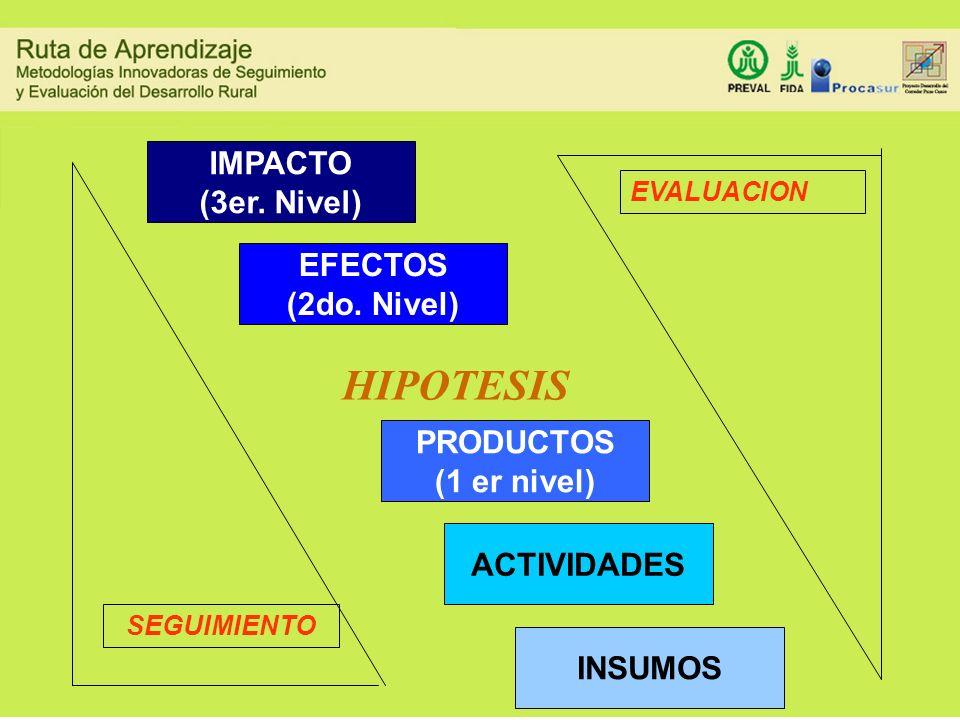 PRODUCTOS (1 er nivel) ACTIVIDADES EFECTOS (2do. Nivel) IMPACTO (3er. Nivel) HIPOTESIS INSUMOS SEGUIMIENTO EVALUACION