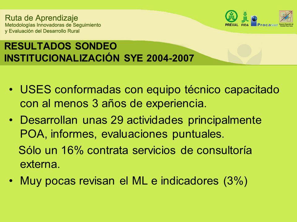 RESULTADOS SONDEO INSTITUCIONALIZACIÓN SYE 2004-2007 USES conformadas con equipo técnico capacitado con al menos 3 años de experiencia. Desarrollan un