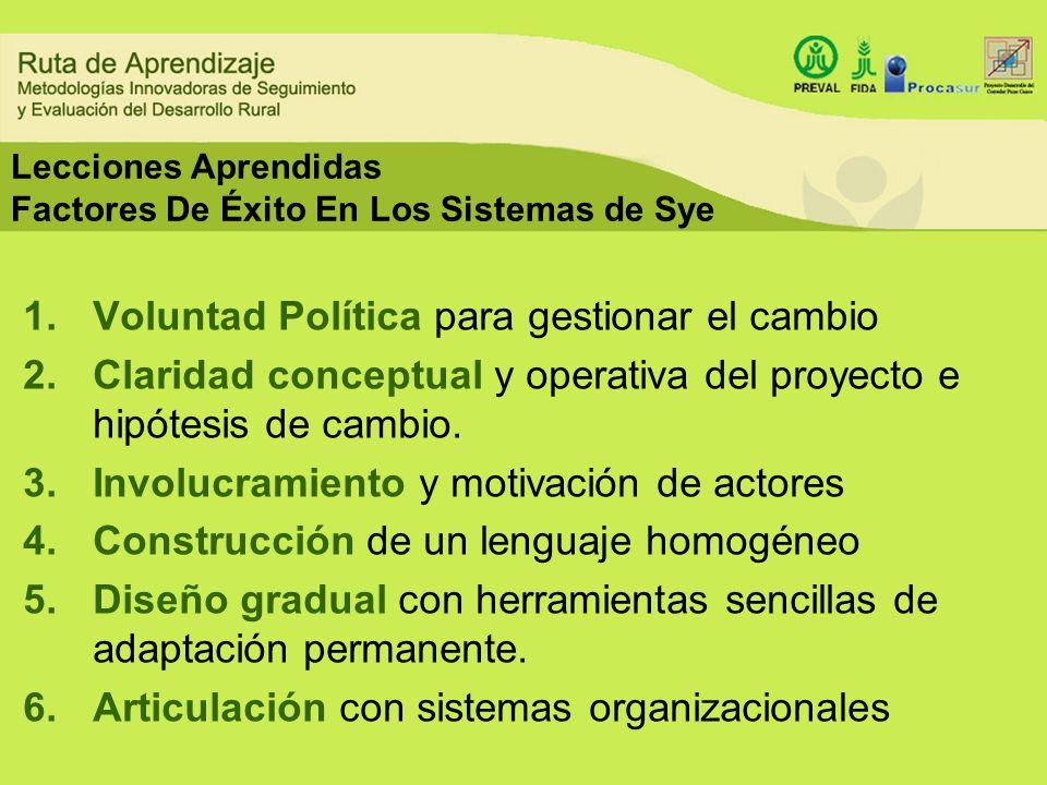 Lecciones Aprendidas Factores De Éxito En Los Sistemas de Sye 1.Voluntad Política para gestionar el cambio 2.Claridad conceptual y operativa del proye