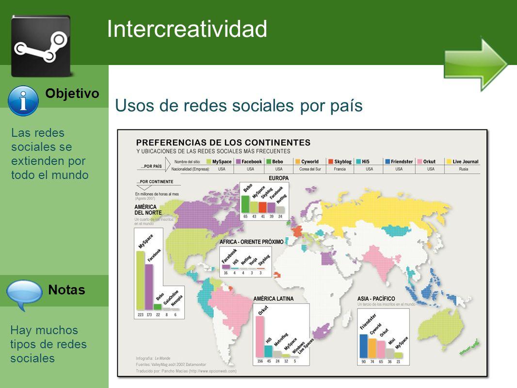 Las redes sociales se extienden por todo el mundo Hay muchos tipos de redes sociales Intercreatividad Usos de redes sociales por país Objetivo Notas