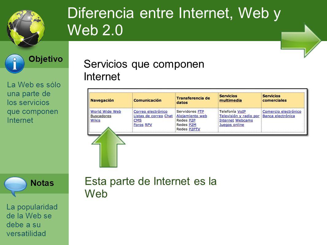 Diferencia entre Internet, Web y Web 2.0 La Web es sólo una parte de los servicios que componen Internet La popularidad de la Web se debe a su versati