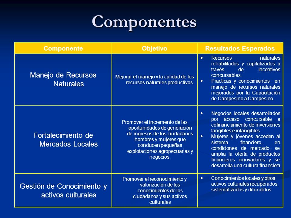 Componentes ComponenteObjetivoResultados Esperados Manejo de Recursos Naturales Mejorar el manejo y la calidad de los recursos naturales productivos.