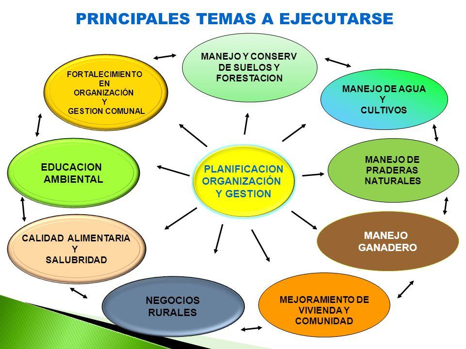 PRINCIPALES TEMAS A EJECUTARSE PLANIFICACION ORGANIZACIÓN Y GESTION MANEJO DE PRADERAS NATURALES MANEJO DE AGUA Y CULTIVOS MANEJO GANADERO MEJORAMIENTO DE VIVIENDA Y COMUNIDAD MANEJO Y CONSERV DE SUELOS Y FORESTACION NEGOCIOS RURALES EDUCACION AMBIENTAL CALIDAD ALIMENTARIA Y SALUBRIDAD FORTALECIMIENTO EN ORGANIZACIÓN Y GESTION COMUNAL