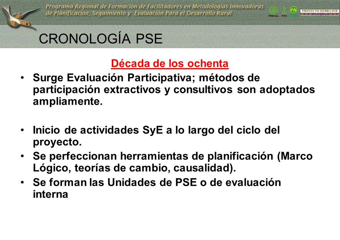 6 CRONOLOGÍA PSE Década de los ochenta Surge Evaluación Participativa; métodos de participación extractivos y consultivos son adoptados ampliamente. I