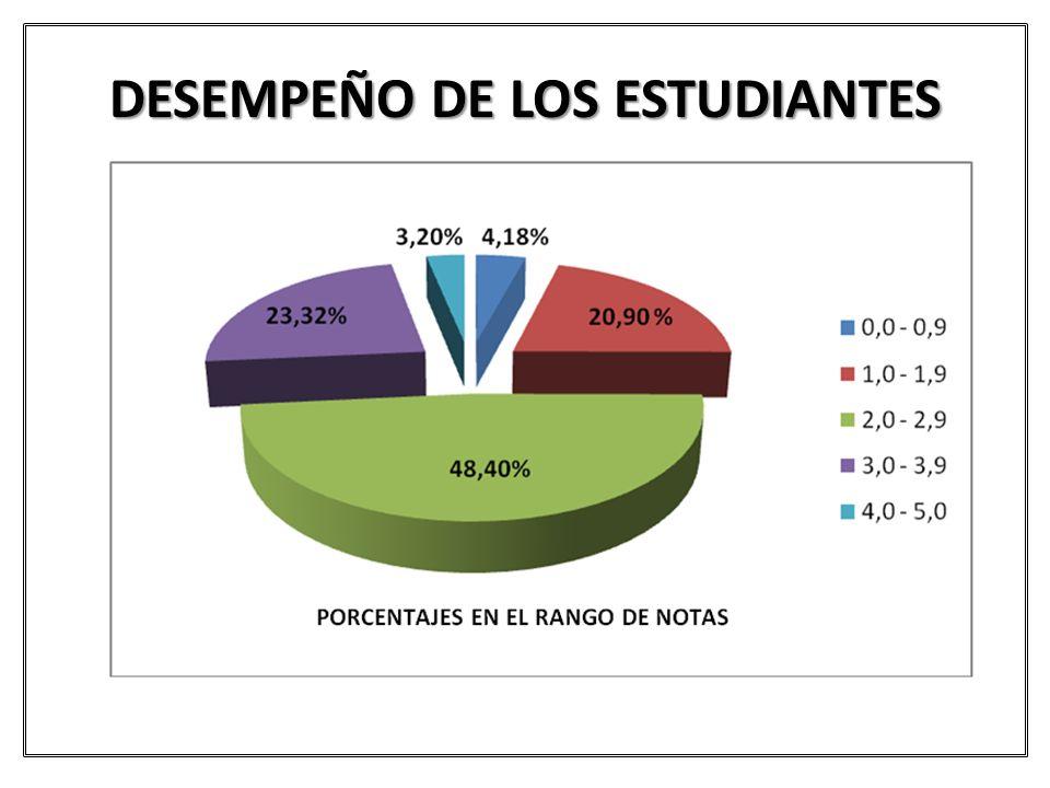 DESEMPEÑO DE LOS ESTUDIANTES