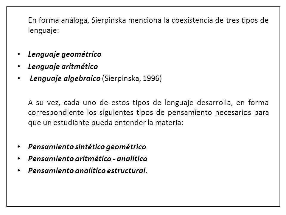 En forma análoga, Sierpinska menciona la coexistencia de tres tipos de lenguaje: Lenguaje geométrico Lenguaje aritmético Lenguaje algebraico (Sierpins