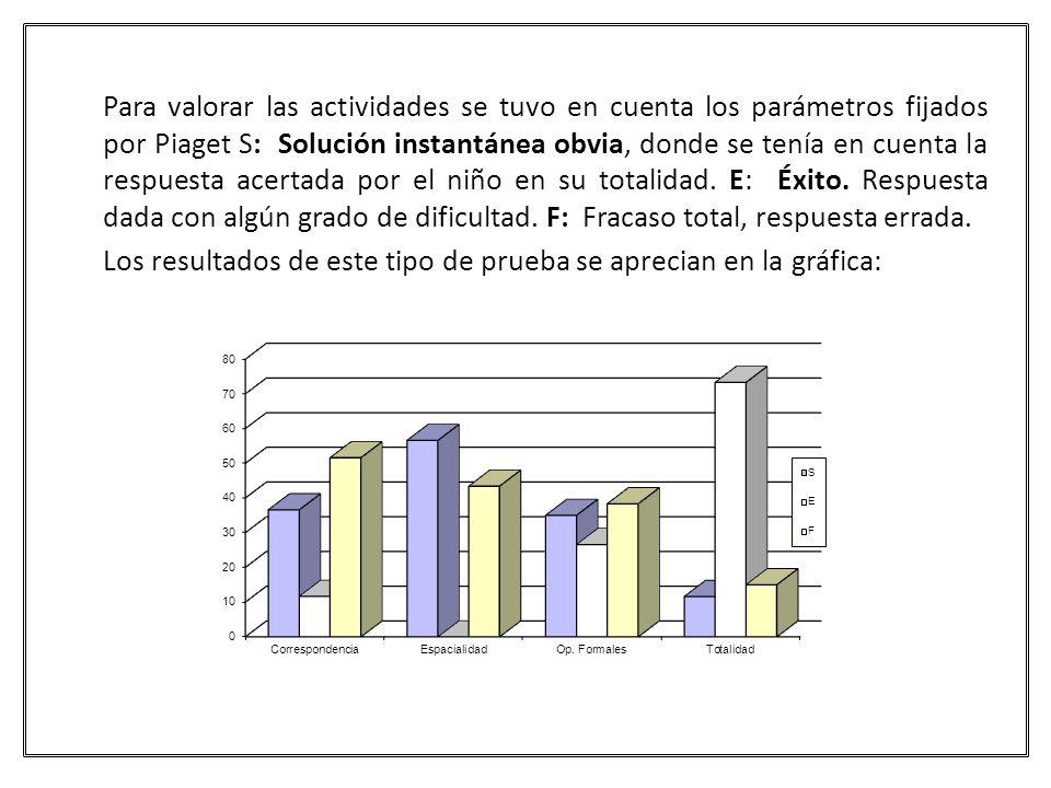Para valorar las actividades se tuvo en cuenta los parámetros fijados por Piaget S: Solución instantánea obvia, donde se tenía en cuenta la respuesta