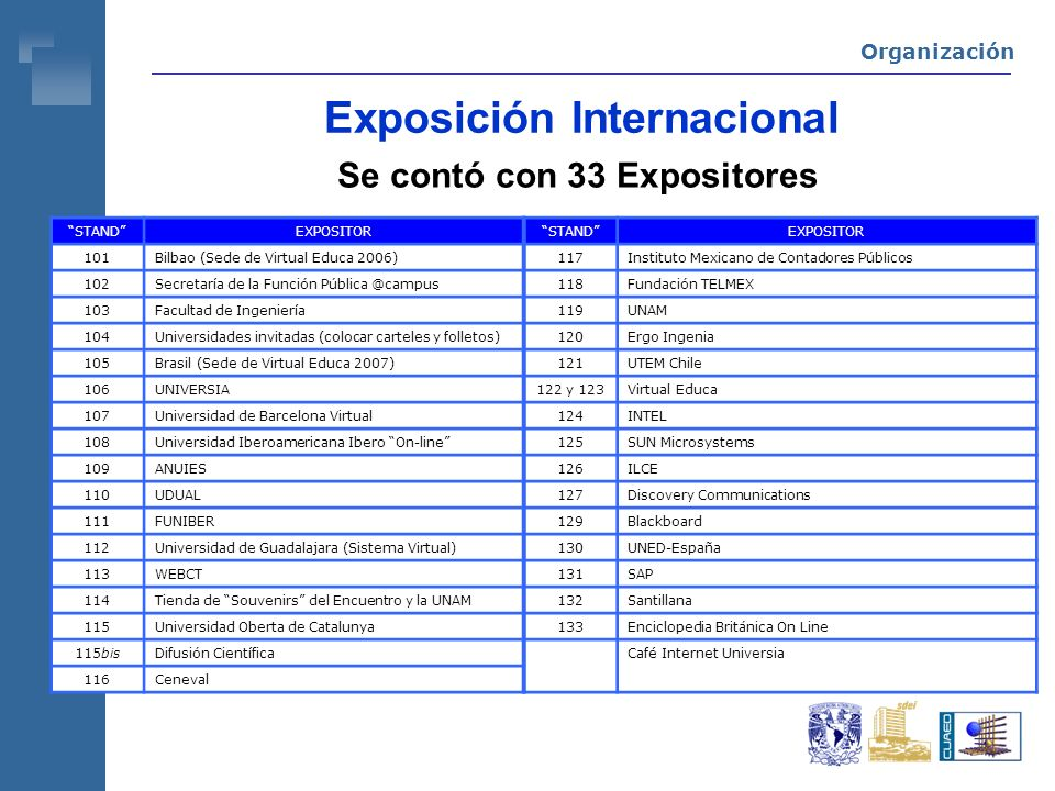 Exposición Internacional Se contó con 33 Expositores STANDEXPOSITOR 101Bilbao (Sede de Virtual Educa 2006) 102Secretaría de la Función 103Facultad de Ingeniería 104Universidades invitadas (colocar carteles y folletos) 105Brasil (Sede de Virtual Educa 2007) 106UNIVERSIA 107Universidad de Barcelona Virtual 108Universidad Iberoamericana Ibero On-line 109ANUIES 110UDUAL 111FUNIBER 112Universidad de Guadalajara (Sistema Virtual) 113WEBCT 114Tienda de Souvenirs del Encuentro y la UNAM 115Universidad Oberta de Catalunya 115bisDifusión Científica 116Ceneval STANDEXPOSITOR 117Instituto Mexicano de Contadores Públicos 118Fundación TELMEX 119UNAM 120Ergo Ingenia 121UTEM Chile 122 y 123Virtual Educa 124INTEL 125SUN Microsystems 126ILCE 127Discovery Communications 129Blackboard 130UNED-España 131SAP 132Santillana 133Enciclopedia Británica On Line Café Internet Universia Organización