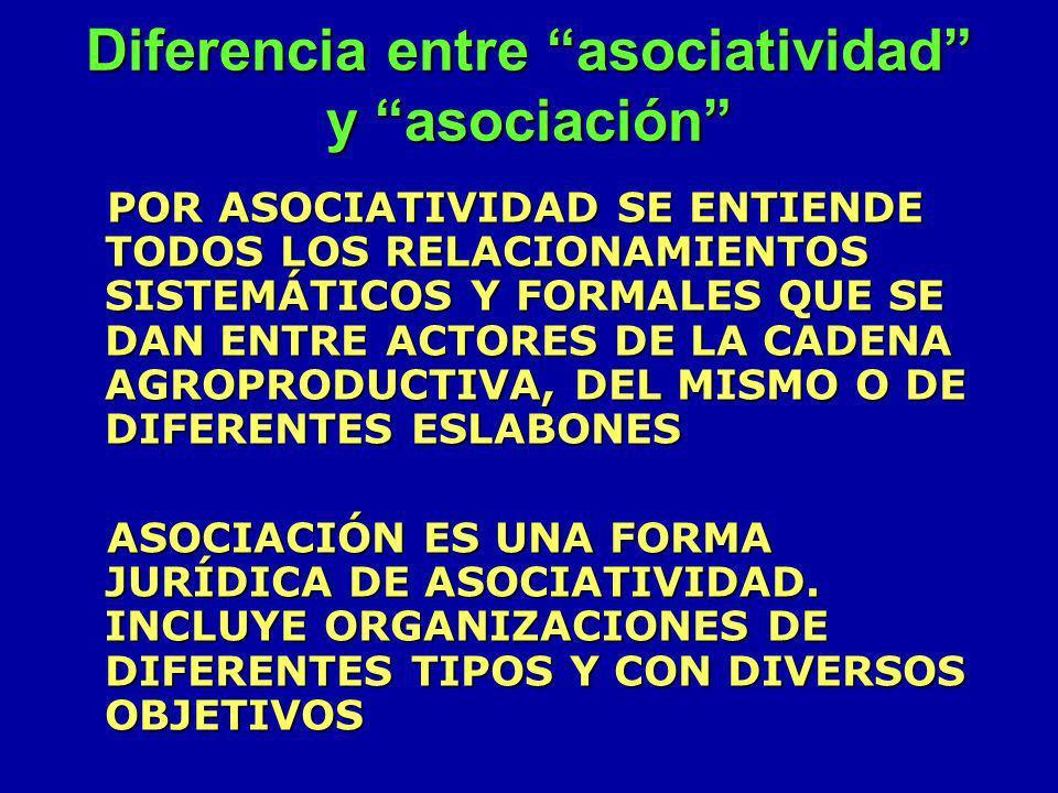 Formas de asociatividad -AGRICULTURA POR CONTRATO -MAQUILA -JOINT VENTURE -ALIANZAS PRODUCTIVAS -ACCIONES COLECTIVAS -REDES -CONSORCIOS