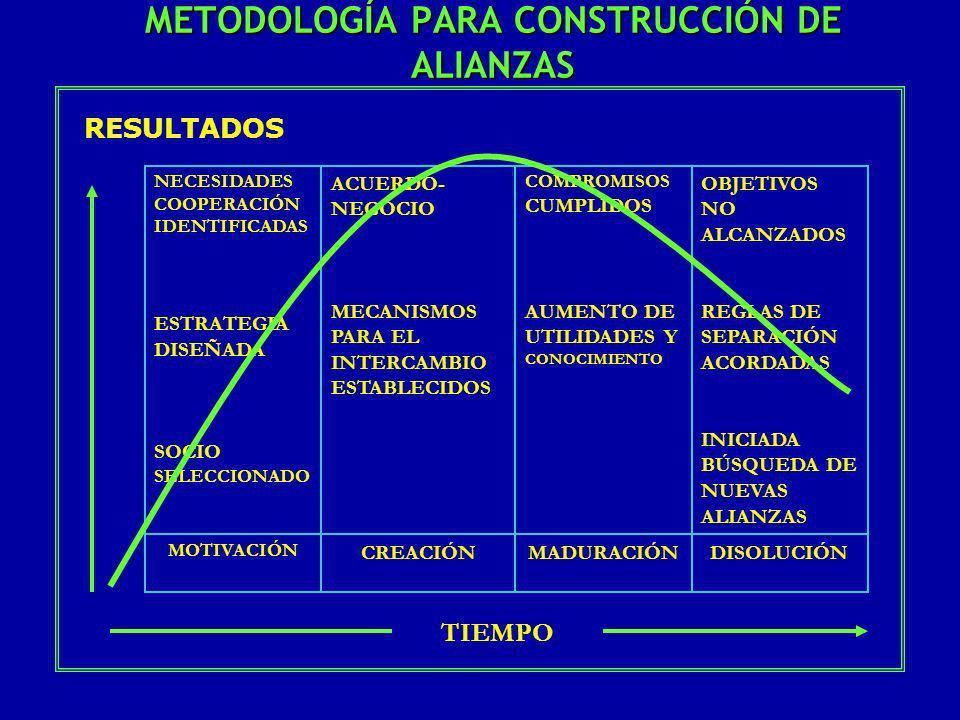 MECANISMOS DE CONCERTACIÓN -ACUERDOS EMPRESARIALES -MESAS DE CONCERTACIÓN, COMITÉS O CONSEJOS -ACUERDOS DE COMPETITIVIDAD -ALIANZAS PÚBLICO-PRIVADAS