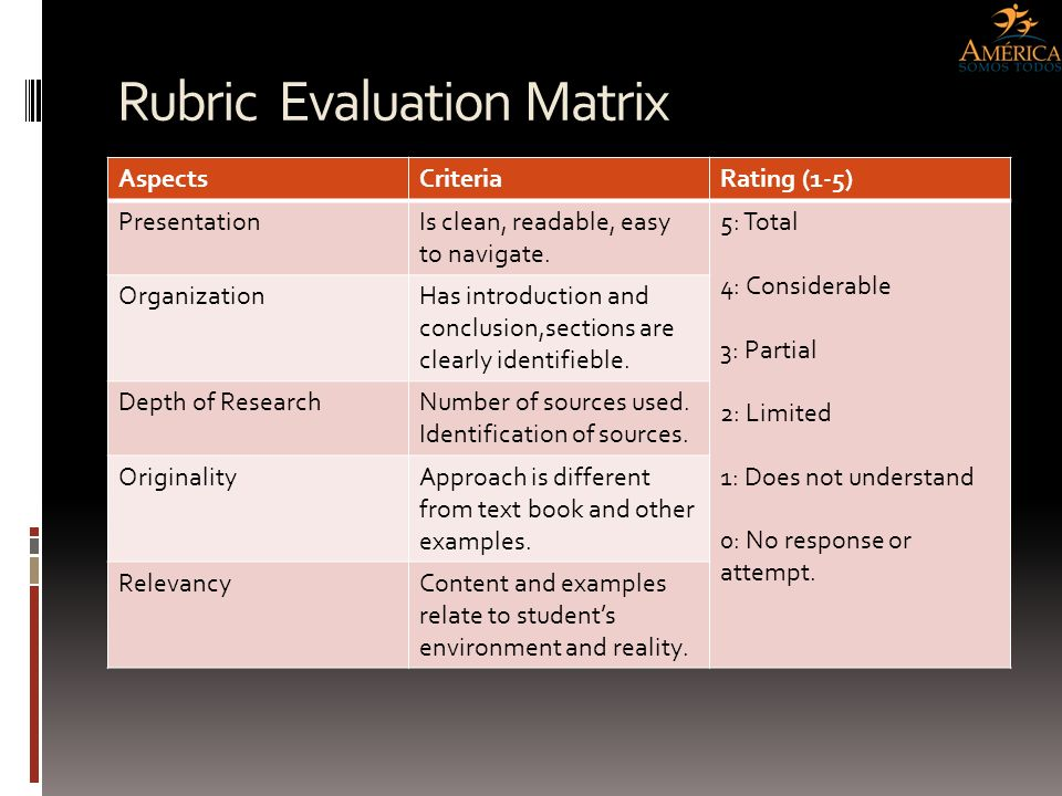 Rubric Evaluation Matrix AspectsCriteriaRating (1-5) PresentationIs clean, readable, easy to navigate. 5: Total 4: Considerable 3: Partial 2: Limited