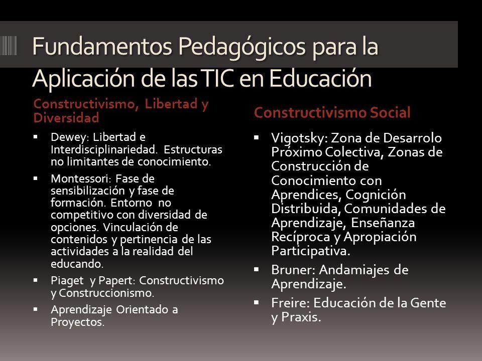 Fundamentos Pedagógicos para la Aplicación de las TIC en Educación Constructivismo, Libertad y Diversidad Constructivismo Social Dewey: Libertad e Int
