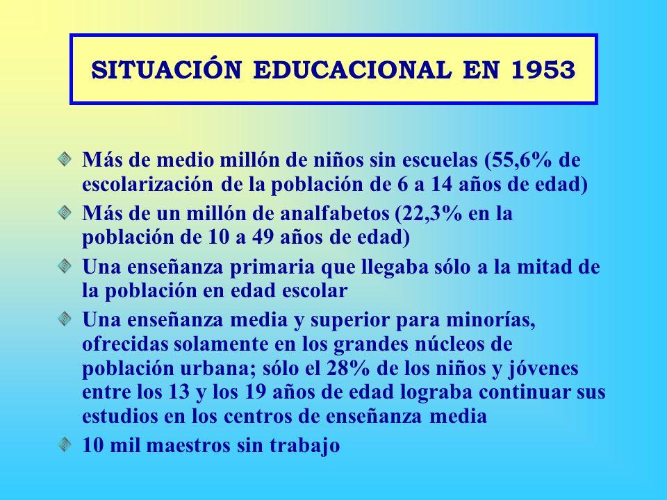 SITUACIÓN EDUCACIONAL EN 1953 Más de medio millón de niños sin escuelas (55,6% de escolarización de la población de 6 a 14 años de edad) Más de un millón de analfabetos (22,3% en la población de 10 a 49 años de edad) Una enseñanza primaria que llegaba sólo a la mitad de la población en edad escolar Una enseñanza media y superior para minorías, ofrecidas solamente en los grandes núcleos de población urbana; sólo el 28% de los niños y jóvenes entre los 13 y los 19 años de edad lograba continuar sus estudios en los centros de enseñanza media 10 mil maestros sin trabajo