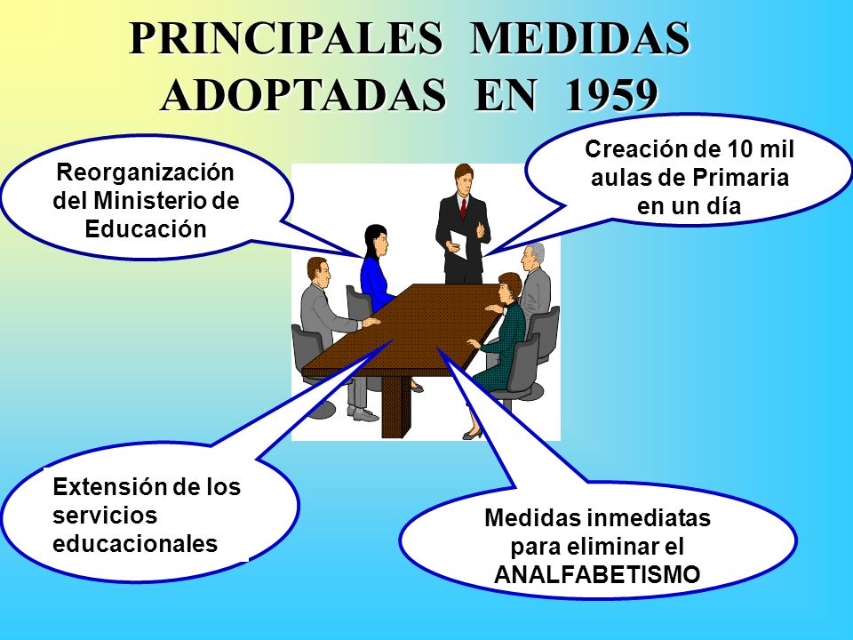 PRINCIPALES MEDIDAS ADOPTADAS EN 1959 Reorganización del Ministerio de Educación Medidas inmediatas para eliminar el ANALFABETISMO Creación de 10 mil aulas de Primaria en un día Extensión de los servicios educacionales
