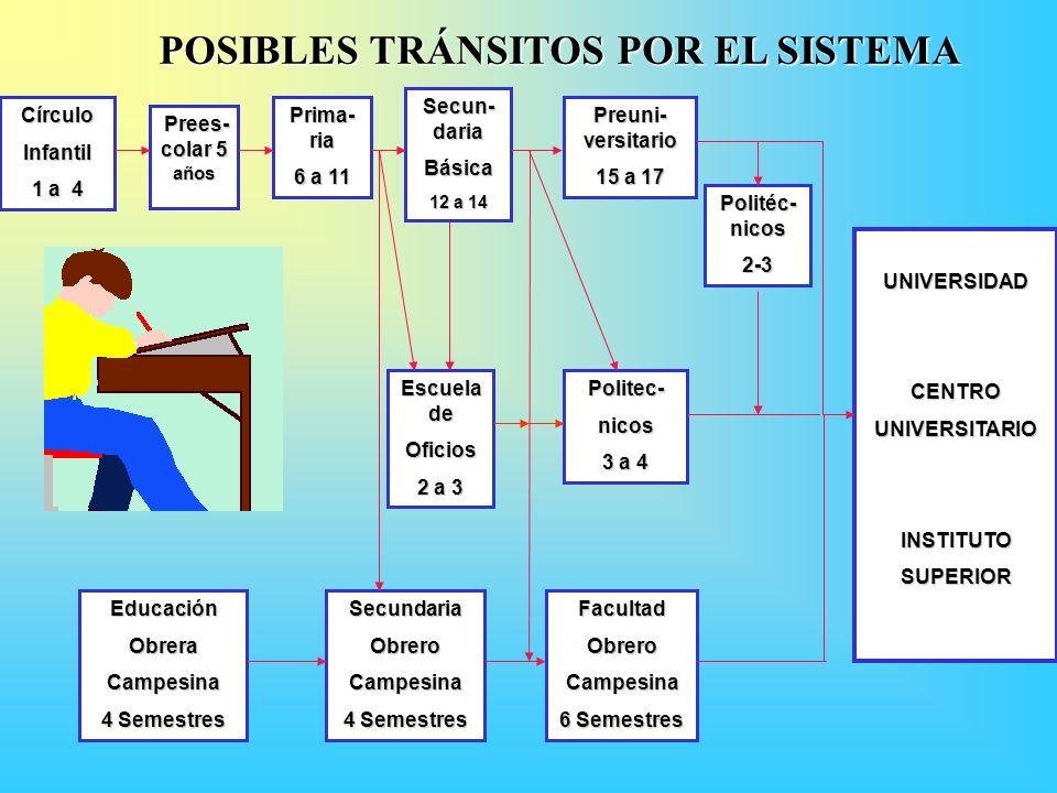 POSIBLES TRÁNSITOS POR EL SISTEMA CírculoInfantil 1 a 4 Prees- colar 5 años Prees- colar 5 años Prima- ria 6 a 11 Secun- daria Básica 12 a 14 Preuni- versitario 15 a 17 UNIVERSIDAD CENTRO UNIVERSITARIO INSTITUTO SUPERIOR Politéc- nicos 2-3 Escuela de Oficios 2 a 3 Politec-nicos 3 a 4 EducaciónObreraCampesina 4 Semestres SecundariaObreroCampesina FacultadObreroCampesina 6 Semestres