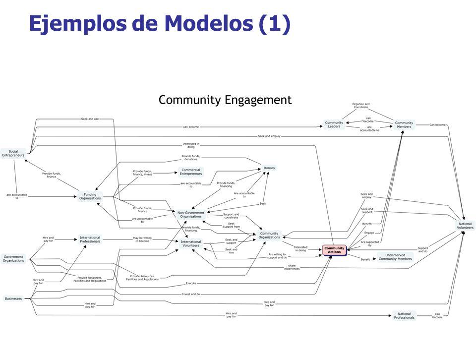 Ejemplos de Modelos (1)