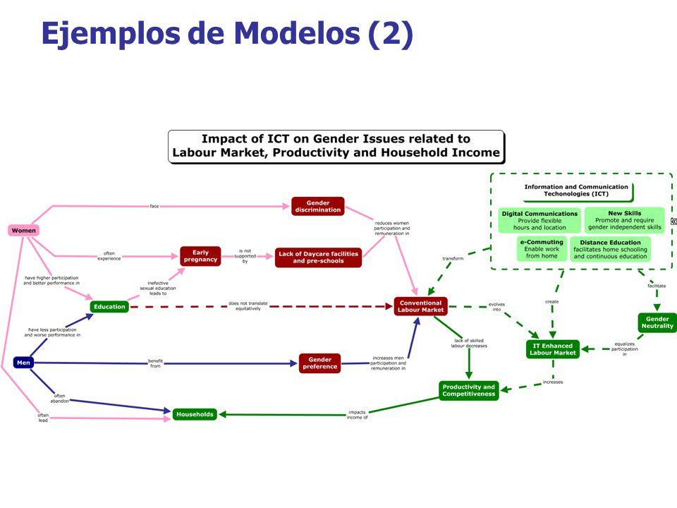 Ejemplos de Modelos (2)