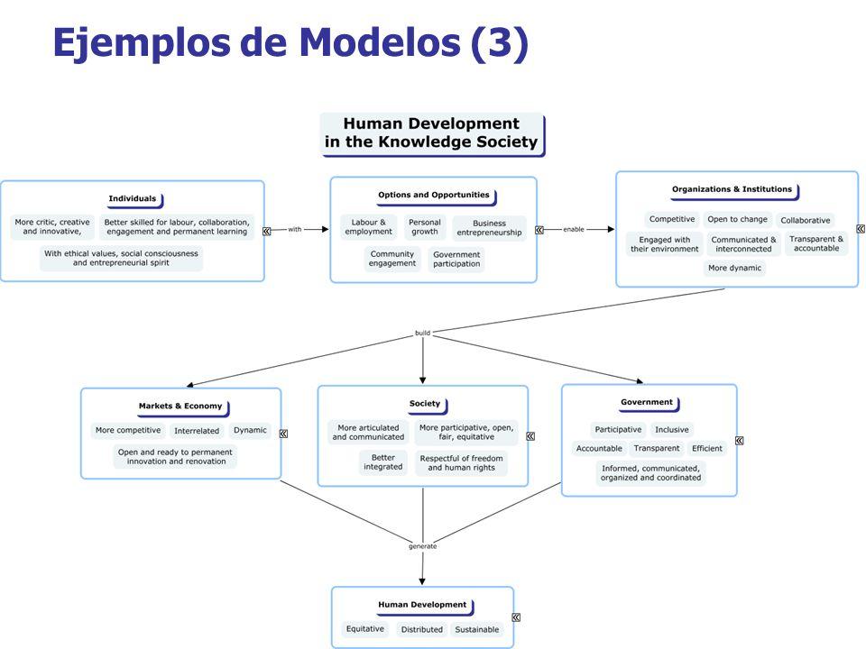 Ejemplos de Modelos (3)