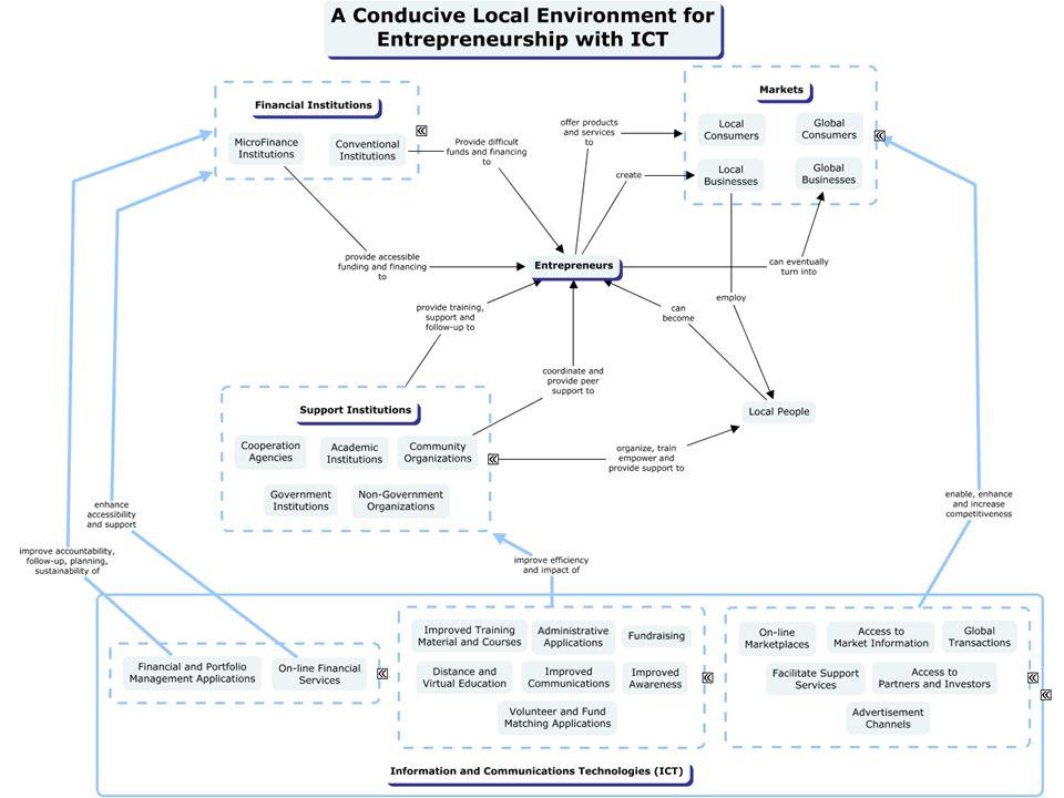 Ejemplos de Modelos (4)