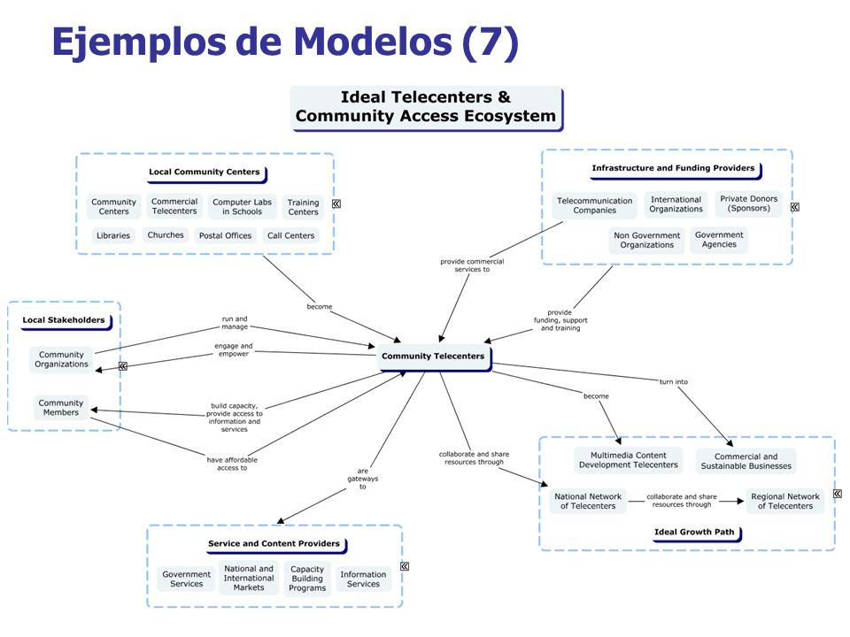 Ejemplos de Modelos (7)