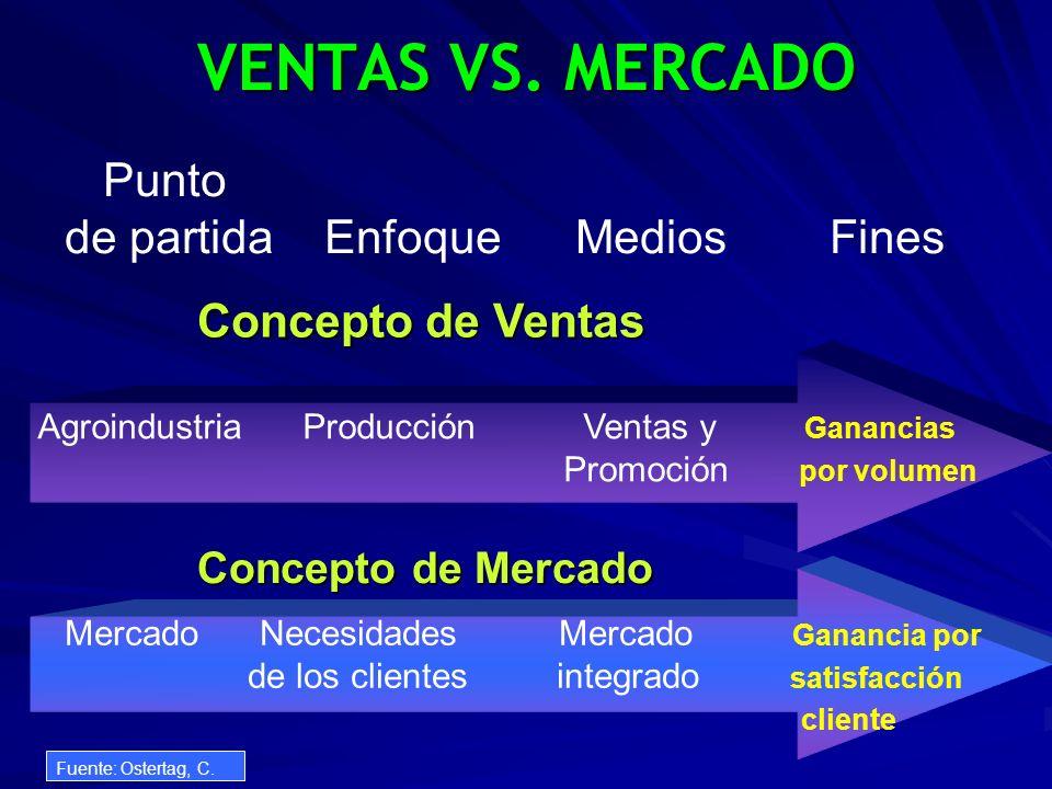 VENTAS VS. MERCADO Punto de partida Enfoque Medios Fines Agroindustria Producción Ventas y Ganancias Promoción por volumen Mercado Necesidades Mercado