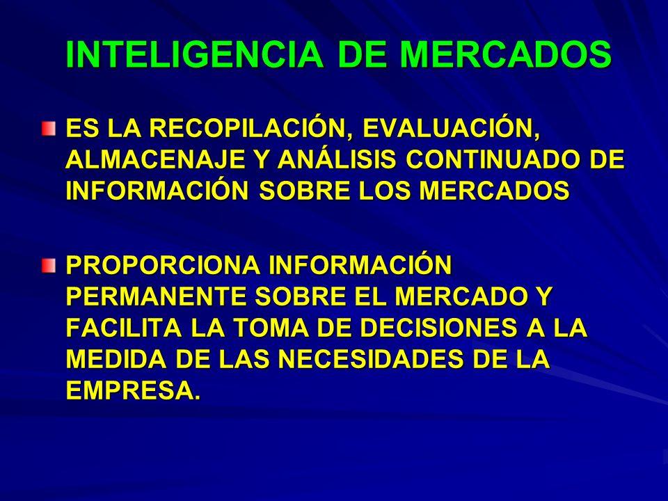 INTELIGENCIA DE MERCADOS ES LA RECOPILACIÓN, EVALUACIÓN, ALMACENAJE Y ANÁLISIS CONTINUADO DE INFORMACIÓN SOBRE LOS MERCADOS PROPORCIONA INFORMACIÓN PE