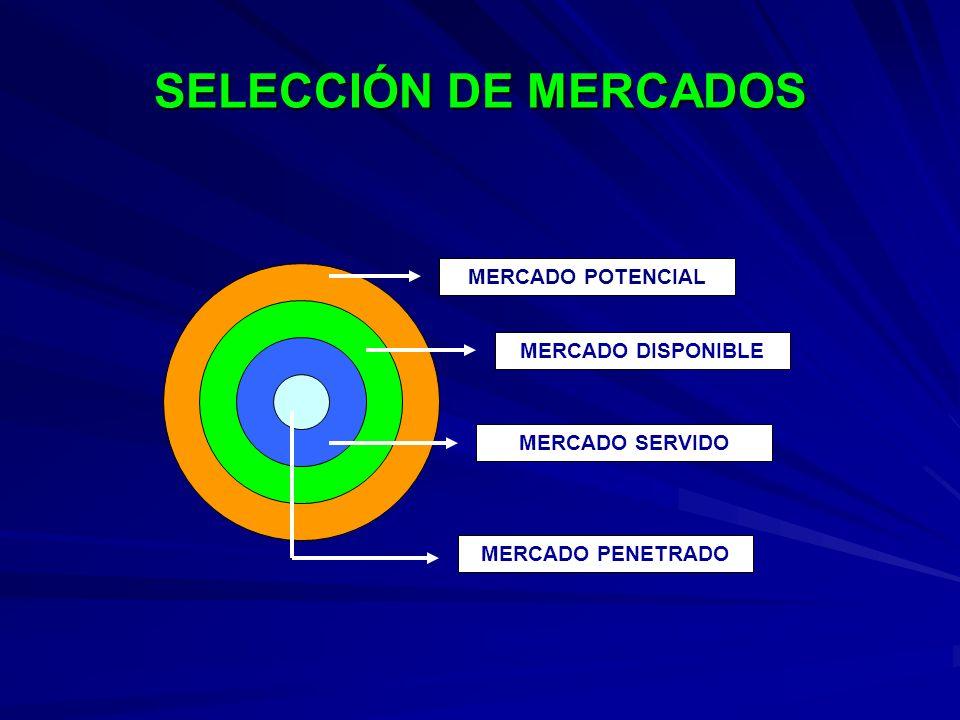 SELECCIÓN DE MERCADOS MERCADO POTENCIAL MERCADO DISPONIBLE MERCADO SERVIDO MERCADO PENETRADO