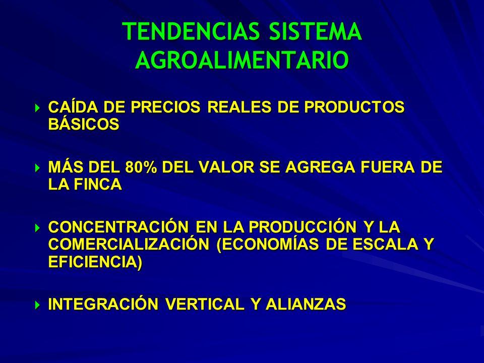TENDENCIAS SISTEMA AGROALIMENTARIO CAÍDA DE PRECIOS REALES DE PRODUCTOS BÁSICOS CAÍDA DE PRECIOS REALES DE PRODUCTOS BÁSICOS MÁS DEL 80% DEL VALOR SE