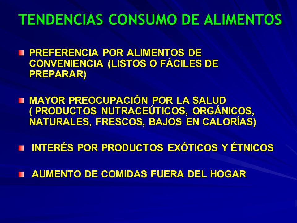 TENDENCIAS CONSUMO DE ALIMENTOS PREFERENCIA POR ALIMENTOS DE CONVENIENCIA (LISTOS O FÁCILES DE PREPARAR) MAYOR PREOCUPACIÓN POR LA SALUD ( PRODUCTOS N