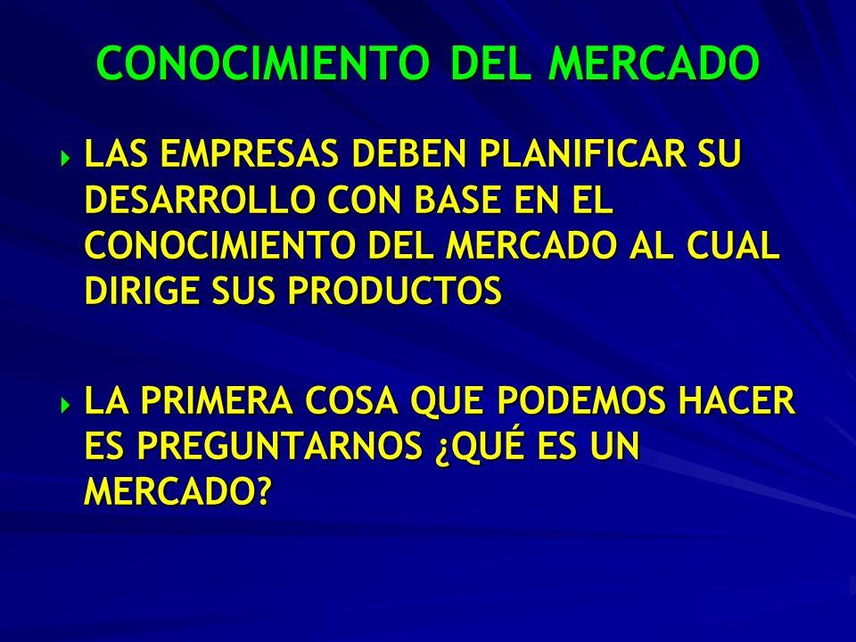CONOCIMIENTO DEL MERCADO LAS EMPRESAS DEBEN PLANIFICAR SU DESARROLLO CON BASE EN EL CONOCIMIENTO DEL MERCADO AL CUAL DIRIGE SUS PRODUCTOS LAS EMPRESAS