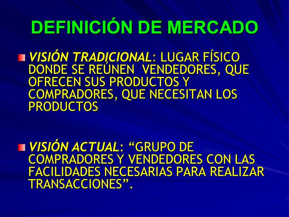 DEFINICIÓN DE MERCADO VISIÓN TRADICIONAL: LUGAR FÍSICO DONDE SE REÚNEN VENDEDORES, QUE OFRECEN SUS PRODUCTOS Y COMPRADORES, QUE NECESITAN LOS PRODUCTO