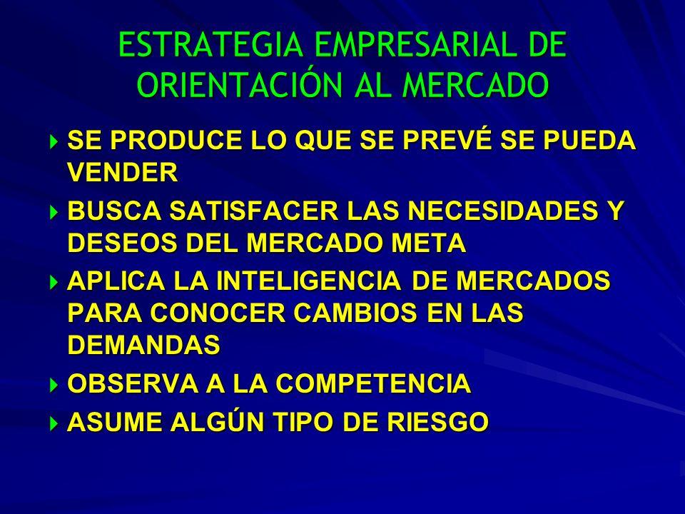 ESTRATEGIA EMPRESARIAL DE ORIENTACIÓN AL MERCADO SE PRODUCE LO QUE SE PREVÉ SE PUEDA VENDER SE PRODUCE LO QUE SE PREVÉ SE PUEDA VENDER BUSCA SATISFACE