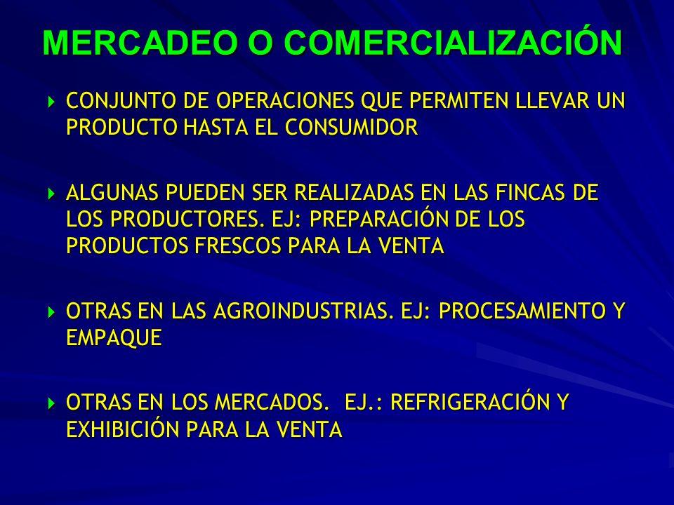 FUNCIONES DEL MERCADEO De intercambio: COMPRAVENTAFísicas:ALMACENAMIENTO,TRANSPORTE,PROCESAMIENTO De facilitación: NORMALIZACIÓN,FINANCIAMIENTO, COBERTURA DE RIESGOS, INTELIGENCIA DE MERCADO TODAS AGREGAN VALOR AL PRODUCTO Y REQUIEREN DE INSUMOS, POR LO QUE SU APLICACIÓN IMPLICA COSTOS