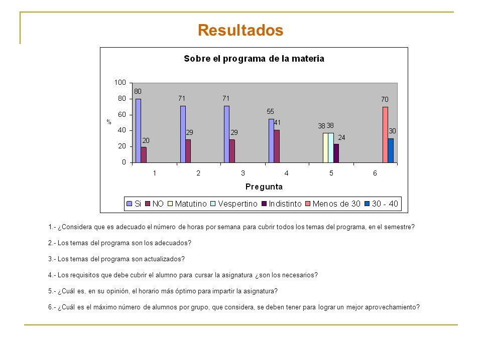 Resultados 1.- ¿Considera que es adecuado el número de horas por semana para cubrir todos los temas del programa, en el semestre? 2.- Los temas del pr