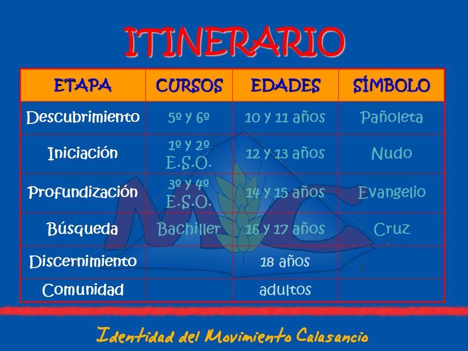 ITINERARIO ETAPACURSOSEDADESSÍMBOLO Descubrimiento5º y 6º10 y 11 añosPañoleta Iniciación 1º y 2º E.S.O. 12 y 13 añosNudo Profundización 3º y 4º E.S.O.