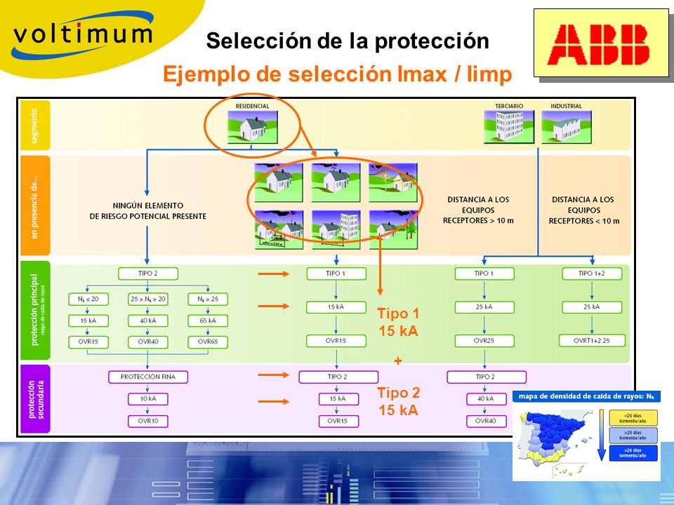 Selección de la protección oRecomendación para determinar una protección de tipo I Mínimo de I imp = 12,5kA, basado en el siguiente cálculo: 1.Corrien