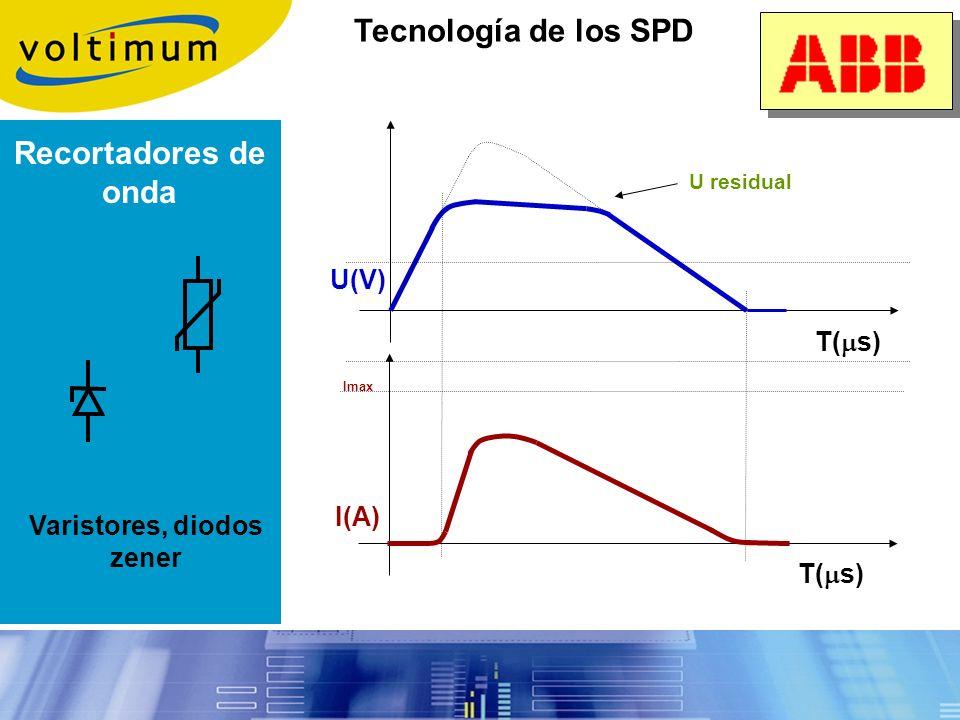 Tecnologías de los descargadores (SPD) Selección de dispositivos ¿Cuándo se debe instalar la protección? ¿Qué protección se debe instalar? Reglas de i