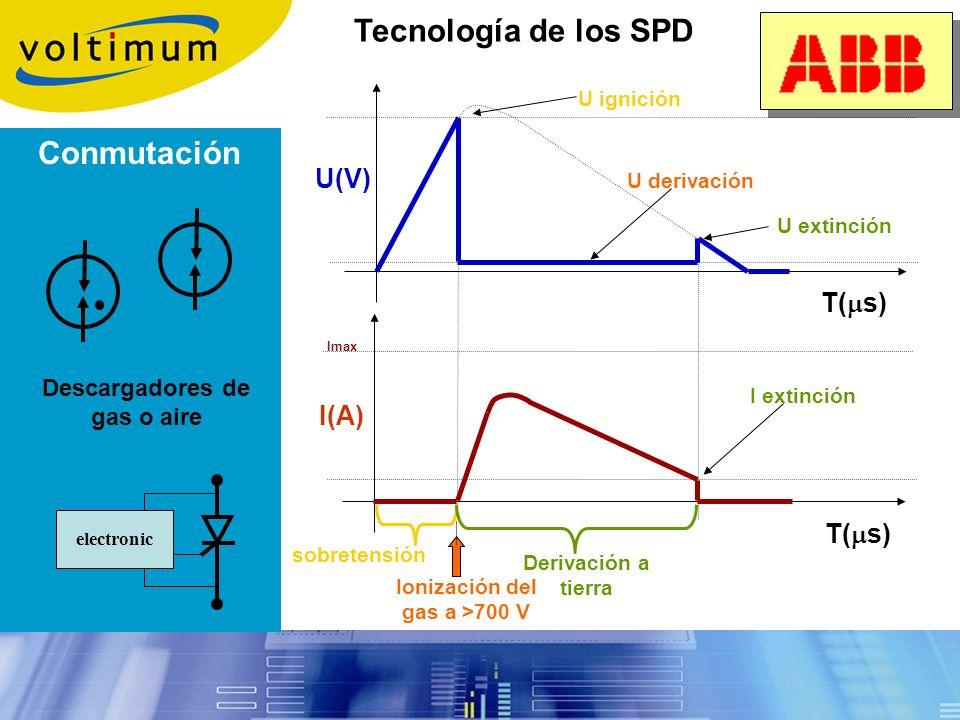 Tecnología de los SPD Descargadores por varistores Varistor Señalización Protección térmica
