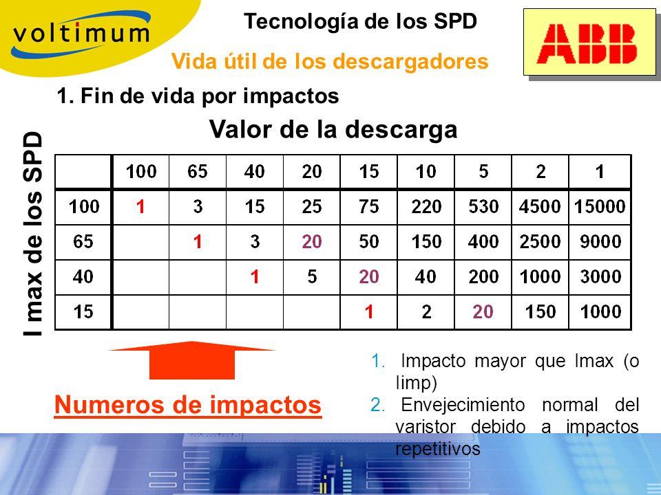 Tecnología de los SPD Descargadores de gas y aire Gran capacidad de poder de descarga No existe corriente de fuga a tensiones normales Mayor tiempo de