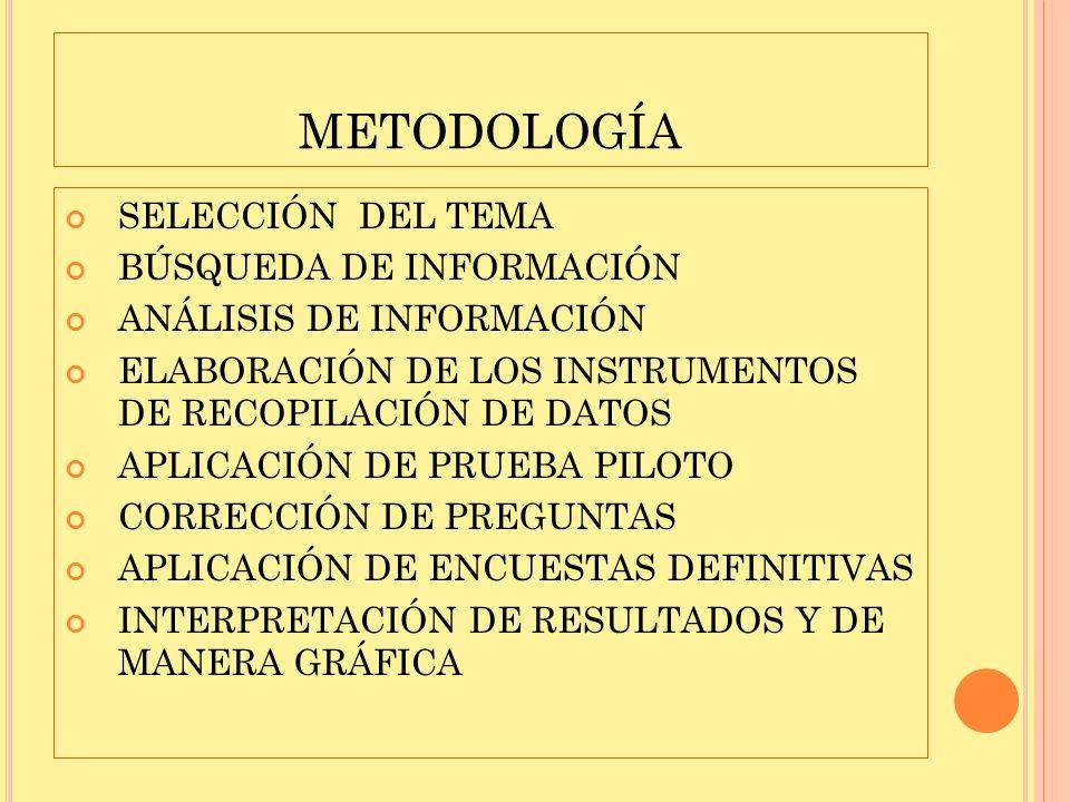 METODOLOGÍA SELECCIÓN DEL TEMA BÚSQUEDA DE INFORMACIÓN ANÁLISIS DE INFORMACIÓN ELABORACIÓN DE LOS INSTRUMENTOS DE RECOPILACIÓN DE DATOS APLICACIÓN DE