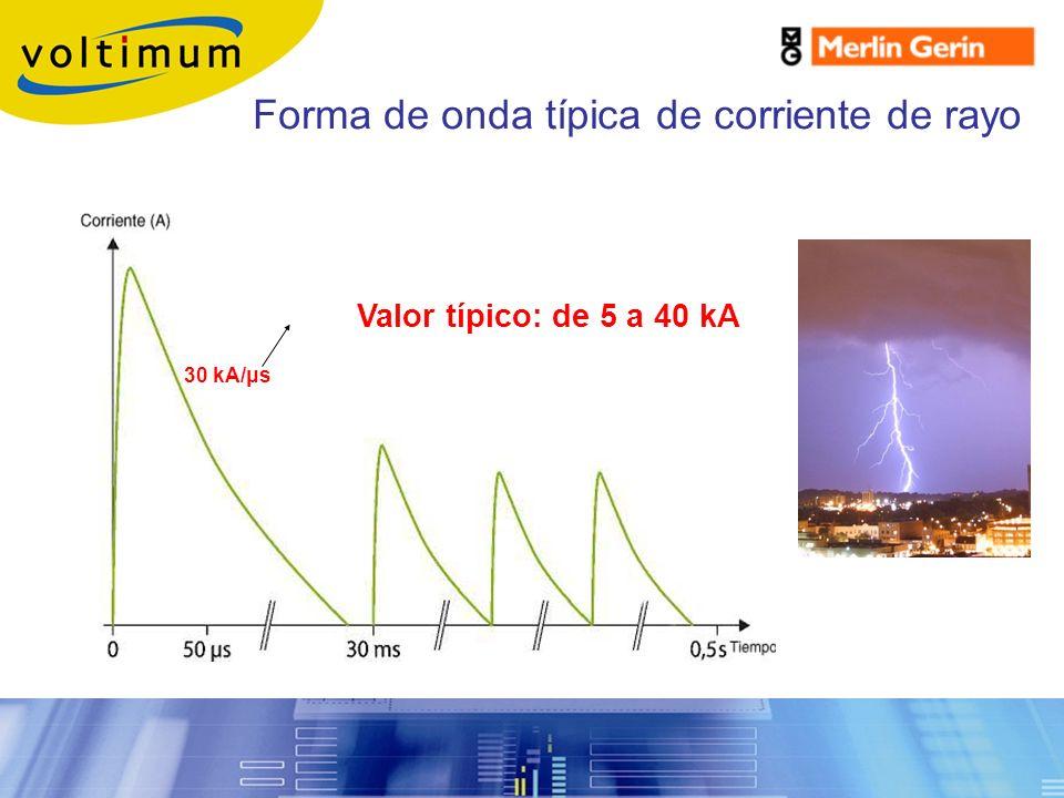 Valor típico: de 5 a 40 kA 30 kA/μs Forma de onda típica de corriente de rayo Sobretensiones Transitorias
