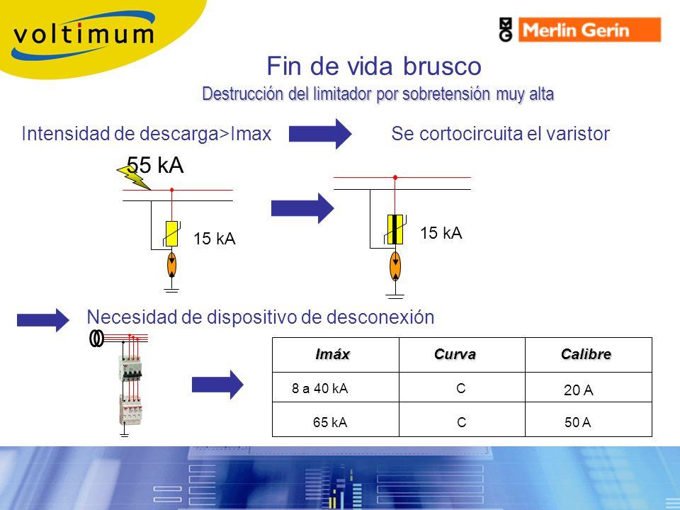 Fin de vida brusco Se cortocircuita el varistor 15 kA 55 kA 15 kA Destrucción del limitador por sobretensión muy alta Destrucción del limitador por so