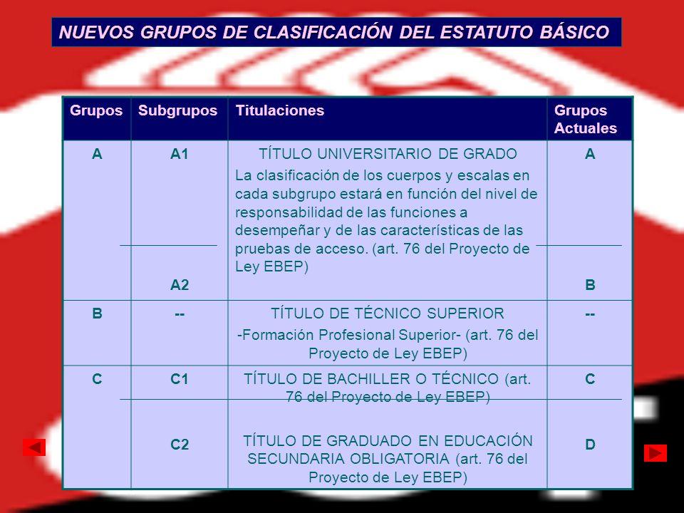 GruposSubgruposTitulacionesGrupos Actuales AA1 A2 TÍTULO UNIVERSITARIO DE GRADO La clasificación de los cuerpos y escalas en cada subgrupo estará en f