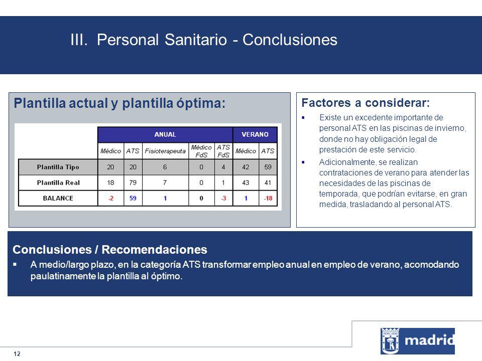 12 III. Personal Sanitario - Conclusiones Plantilla actual y plantilla óptima: Conclusiones / Recomendaciones A medio/largo plazo, en la categoría ATS