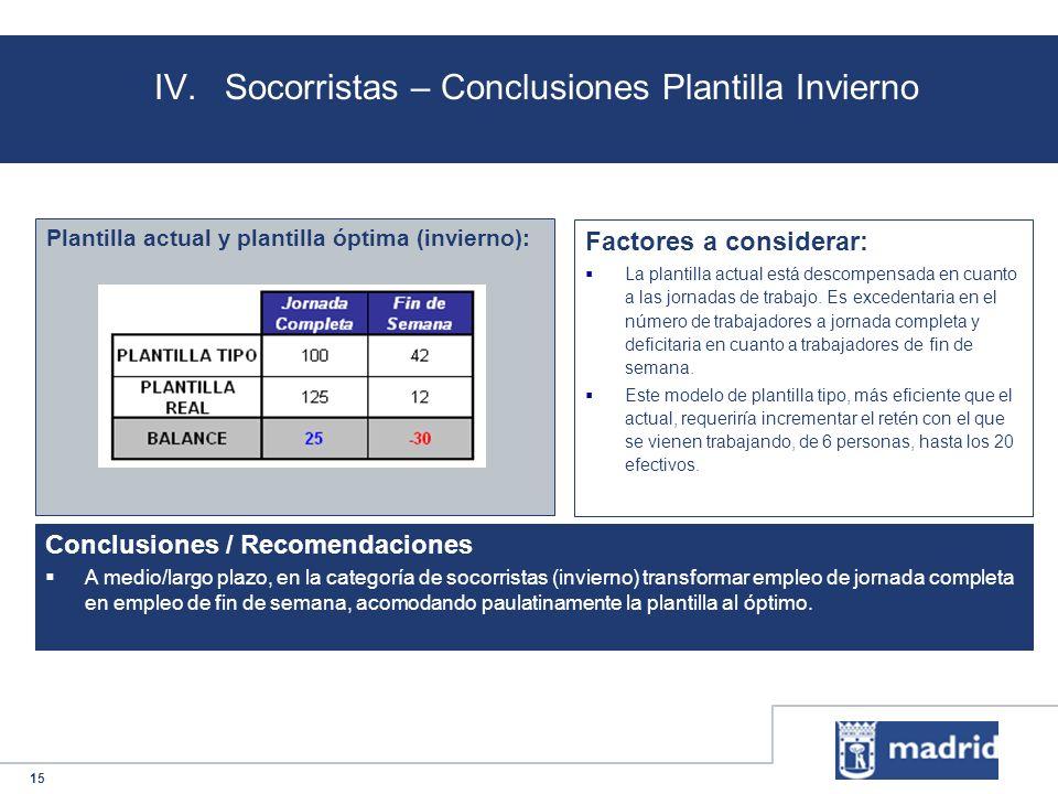 15 IV.Socorristas – Conclusiones Plantilla Invierno Plantilla actual y plantilla óptima (invierno): Conclusiones / Recomendaciones A medio/largo plazo