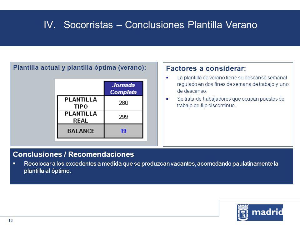 16 IV.Socorristas – Conclusiones Plantilla Verano Plantilla actual y plantilla óptima (verano): Conclusiones / Recomendaciones Recolocar a los exceden