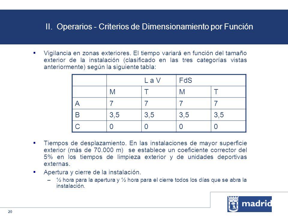 20 II. Operarios - Criterios de Dimensionamiento por Función Vigilancia en zonas exteriores. El tiempo variará en función del tamaño exterior de la in
