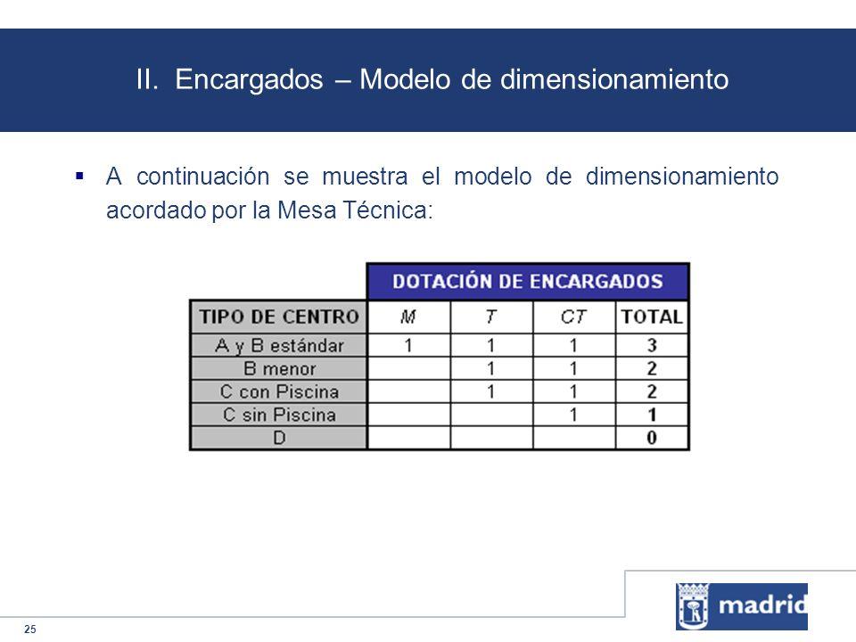 25 II. Encargados – Modelo de dimensionamiento A continuación se muestra el modelo de dimensionamiento acordado por la Mesa Técnica: