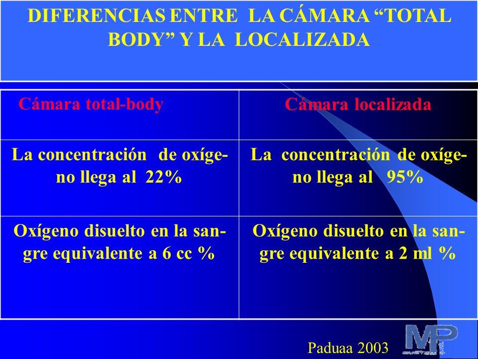 VentajasDesventajas Elevada conentración de oxígeno a nivel de la lesión Menor o ningún aumento de oxígeno disuelto en el plasma NINGUNA CONTRAINDICAC